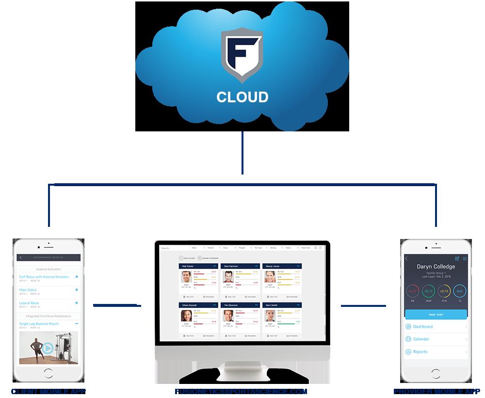 Fusionetics Platform
